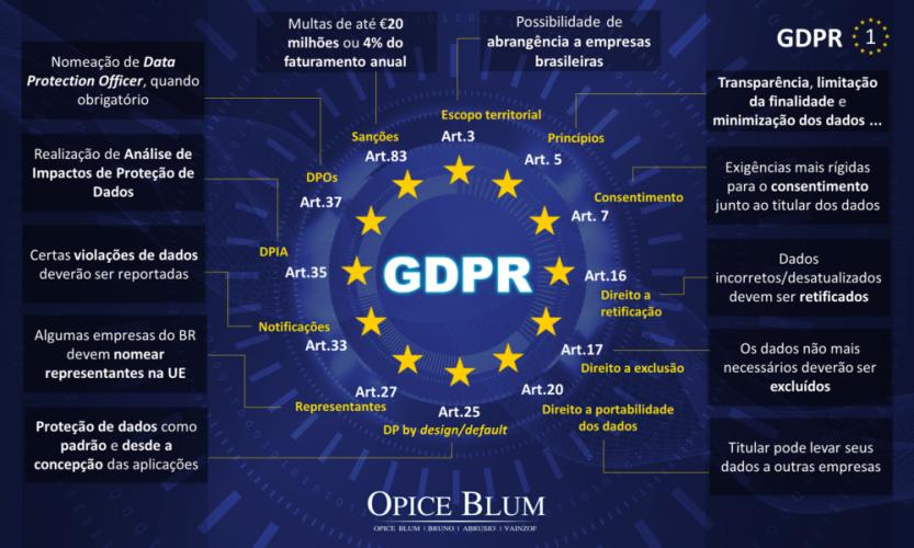 infograficos-GDPR-1